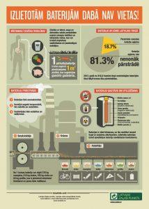 infografika_baterijas_87ced